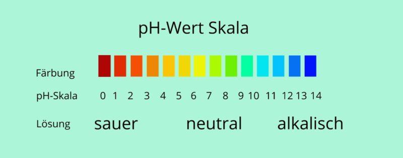 pH-Wert Skala die beim Einmachen eine grosse Rolle spielt